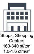 Shops, Shopping Centers