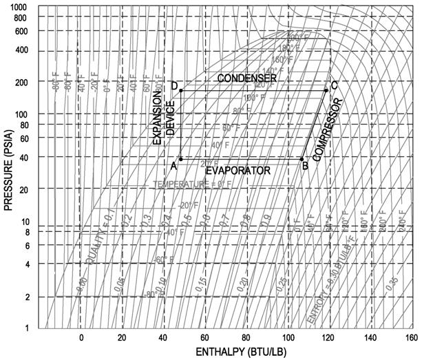 p h diagram thermodynamics hvac and refrigeration pe eh-ph diagram eh-ph diagram eh-ph diagram eh-ph diagram