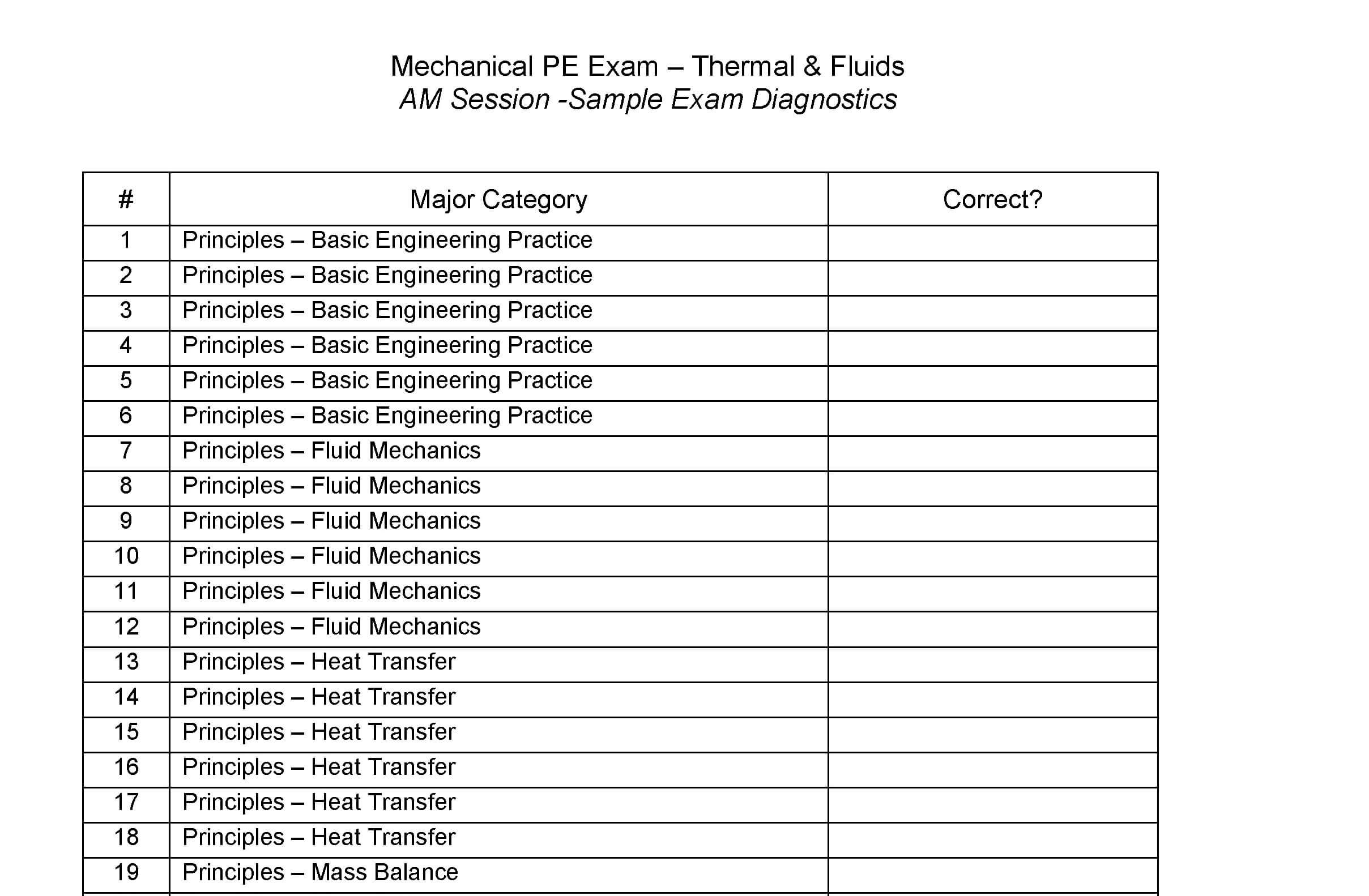 PE Mechanical Exam Review | Course Materials | School of PE