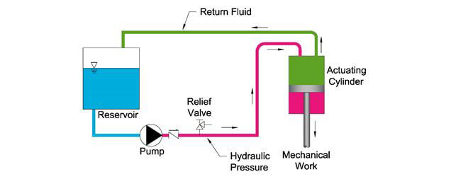 Hydraulic and Fluid Equipment | Thermal and Fluids PE Exam